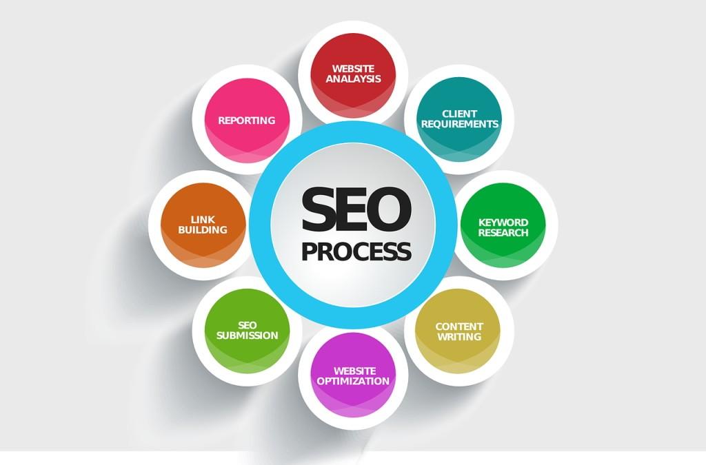 検索エンジン最適化・SEOの知識と実践方法の全て